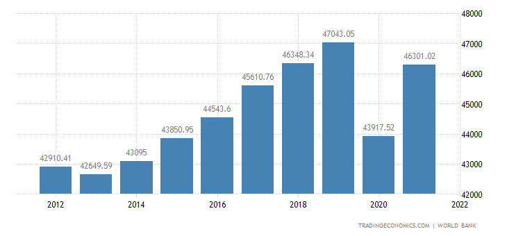 Euro Area GDP per capita PPP
