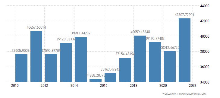 euro area gdp per capita us dollar wb data