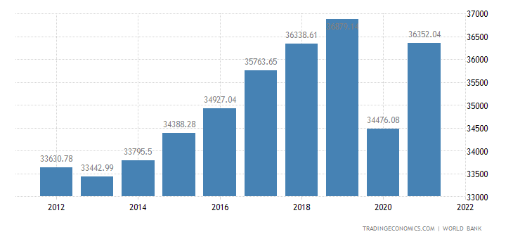 Euro Area GDP per capita