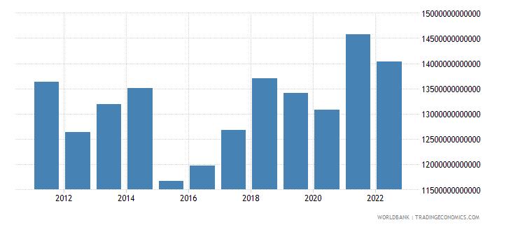 euro area gdp us dollar wb data