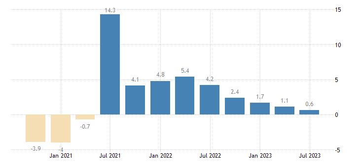 euro area gdp volumes eurostat data