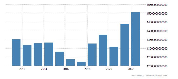 euro area gni atlas method us dollar wb data