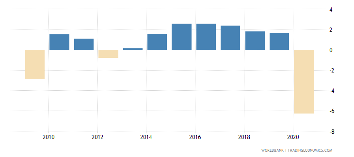 euro area gni growth annual percent wb data