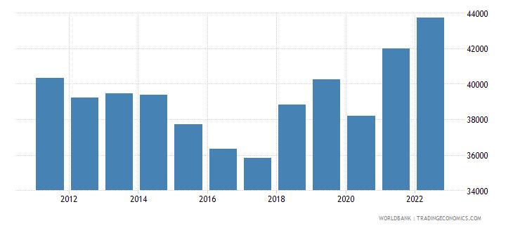 euro area gni per capita atlas method us dollar wb data