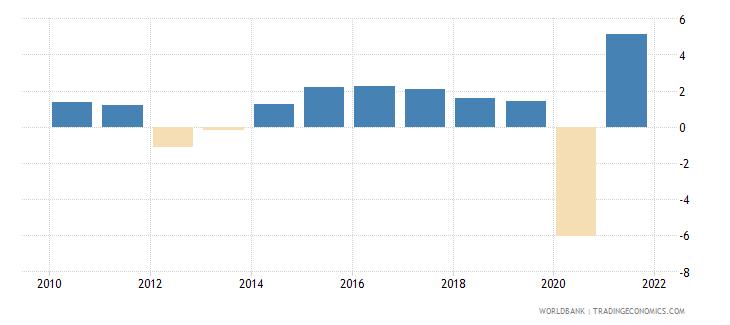 euro area gni per capita growth annual percent wb data