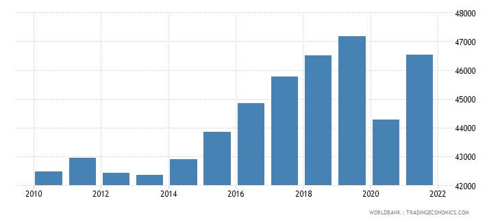 euro area gni per capita ppp constant 2011 international $ wb data
