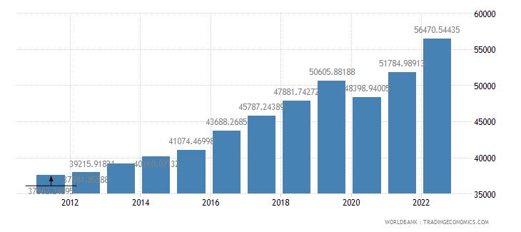 euro area gni per capita ppp us dollar wb data