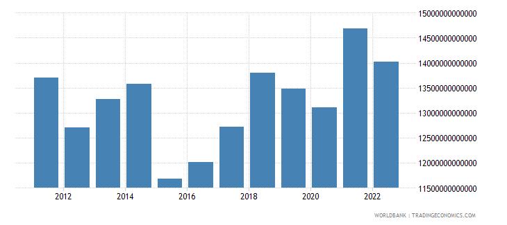euro area gni us dollar wb data
