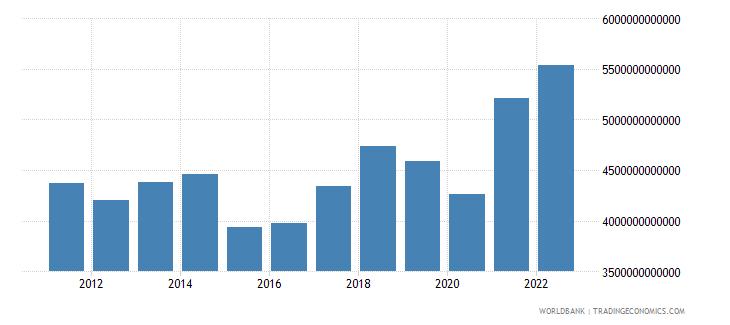 euro area goods exports bop us dollar wb data