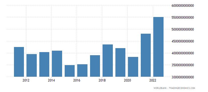 euro area goods imports bop us dollar wb data