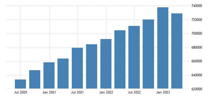 euro area gov final consumption expenditure current prices eurostat data