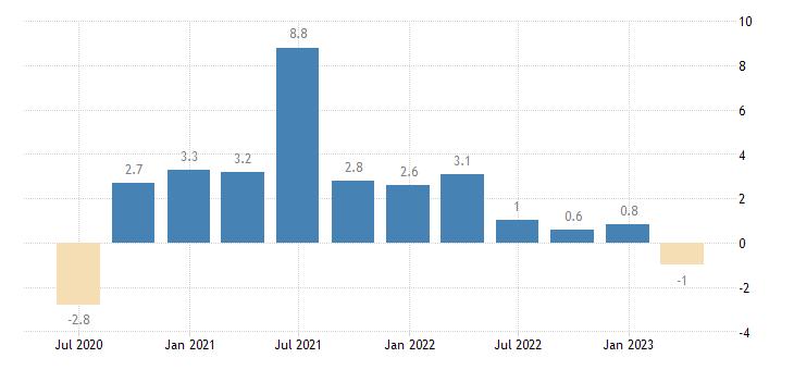 euro area gov final consumption expenditure volumes eurostat data