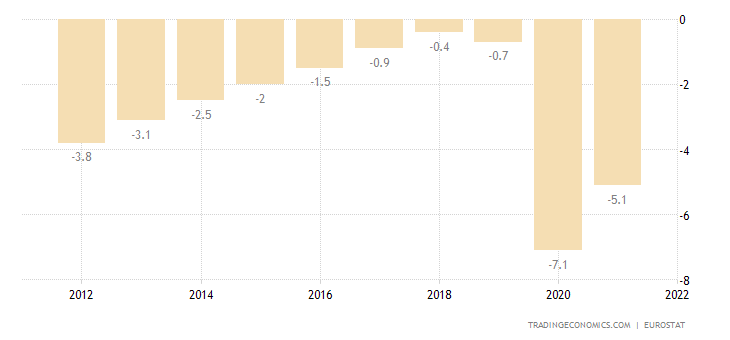 Euro Area Government Budget