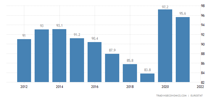 Euro Area Government Debt to GDP