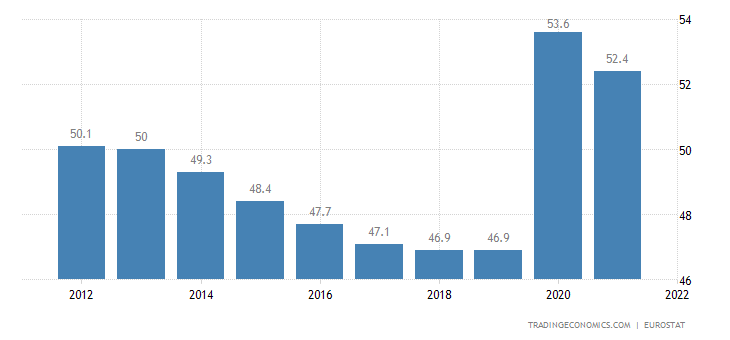 Euro Area Government Spending to GDP