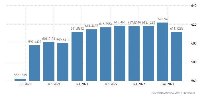 Euro Area Government Spending