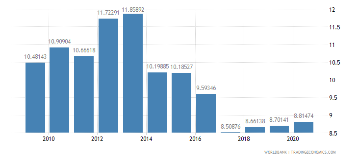 euro area grants and other revenue percent of revenue wb data