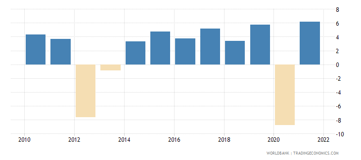 euro area gross capital formation annual percent growth wb data
