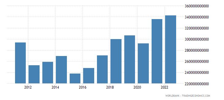 euro area gross capital formation us dollar wb data