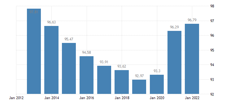 euro area gross debt to income ratio of households af4 liab b6gd8net eurostat data