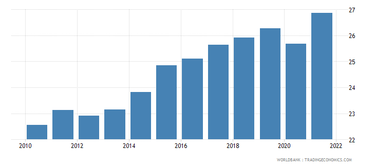euro area gross domestic savings percent of gdp wb data
