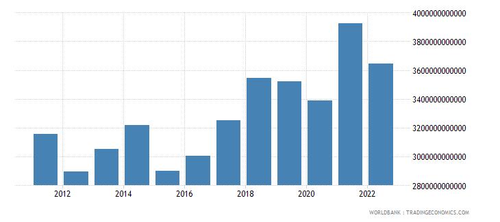 euro area gross domestic savings us dollar wb data