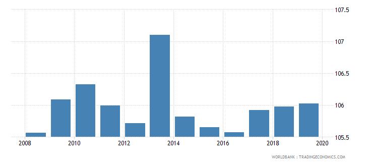 euro area gross enrolment ratio lower secondary both sexes percent wb data