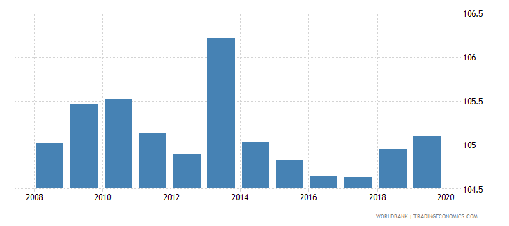 euro area gross enrolment ratio lower secondary female percent wb data