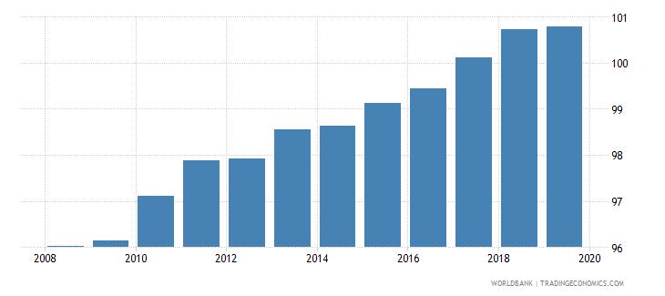 euro area gross enrolment ratio primary to tertiary female percent wb data