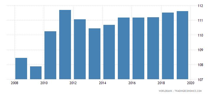 euro area gross enrolment ratio upper secondary both sexes percent wb data