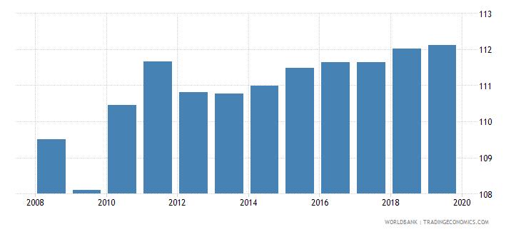 euro area gross enrolment ratio upper secondary female percent wb data