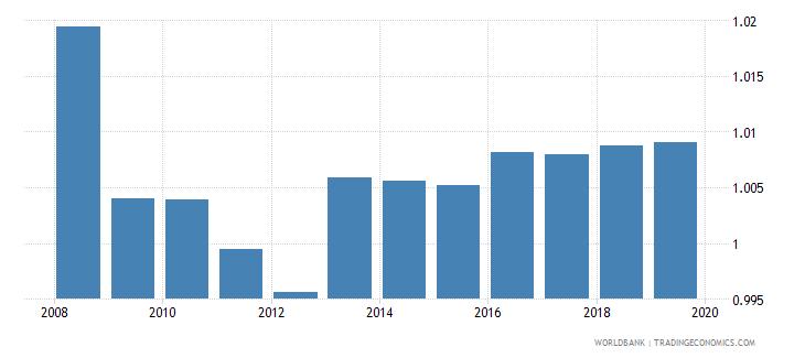 euro area gross enrolment ratio upper secondary gender parity index gpi wb data