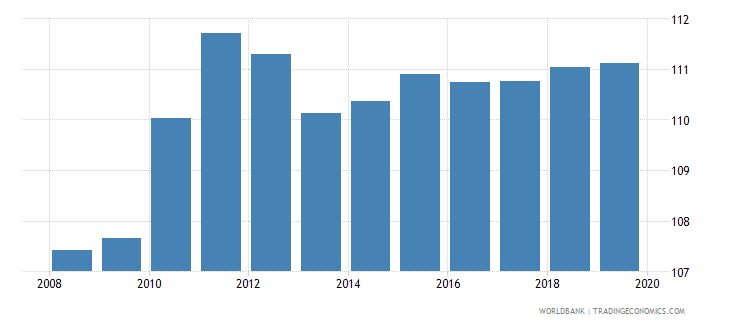 euro area gross enrolment ratio upper secondary male percent wb data