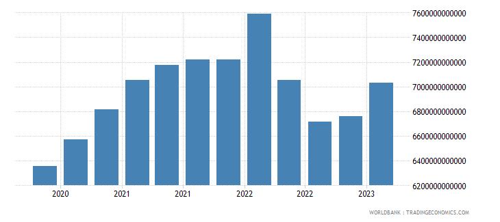 euro area gross ext debt pos  all sectors short term all instruments usd wb data