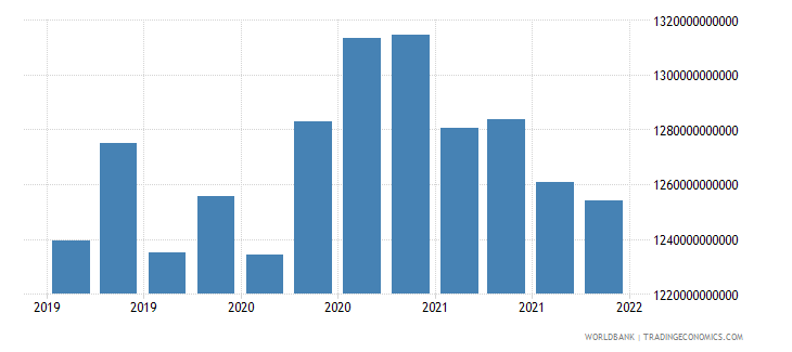 euro area gross ext debt pos  deposit taking corp  exc cb long term debt securities usd wb data