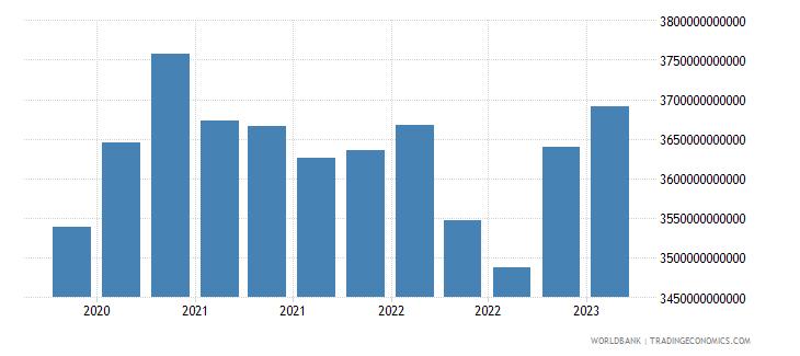 euro area gross ext debt pos  di intercom lending all maturities all instruments usd wb data
