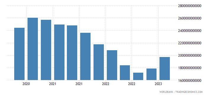 euro area gross ext debt pos  general government long term debt securities usd wb data