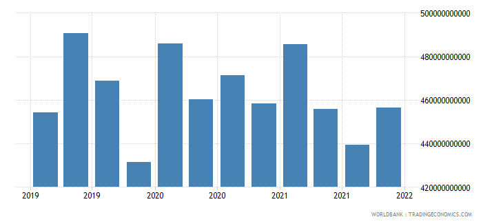 euro area gross ext debt pos  other sectors short term other debt liabilities usd wb data