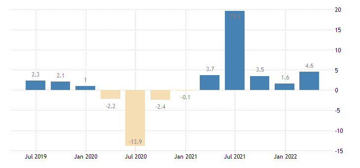 euro area gross fixed capital formation dwellings eurostat data