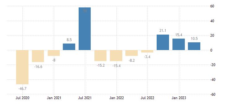 euro area gross fixed capital formation transport equipment eurostat data