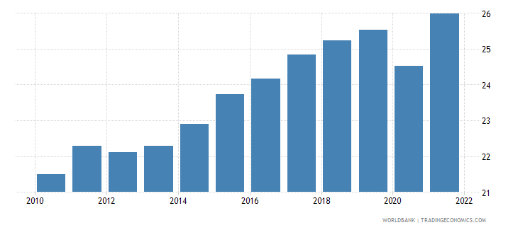 euro area gross savings percent of gni wb data
