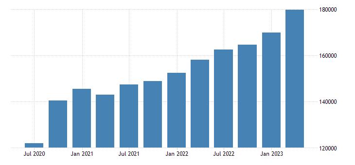 euro area gross value added construction eurostat data