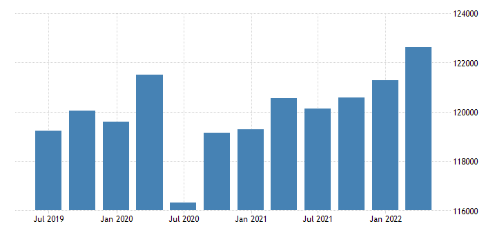 euro area gross value added financial insurance activities eurostat data