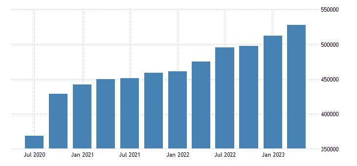 euro area gross value added manufacturing eurostat data