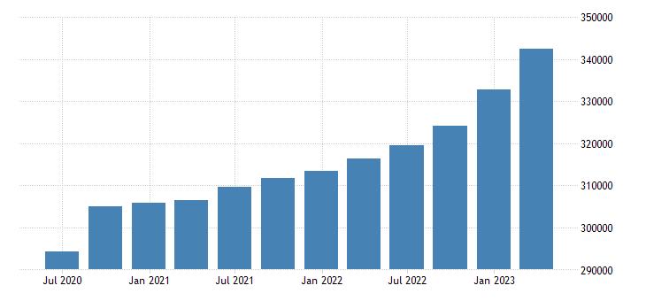 euro area gross value added real estate activities eurostat data