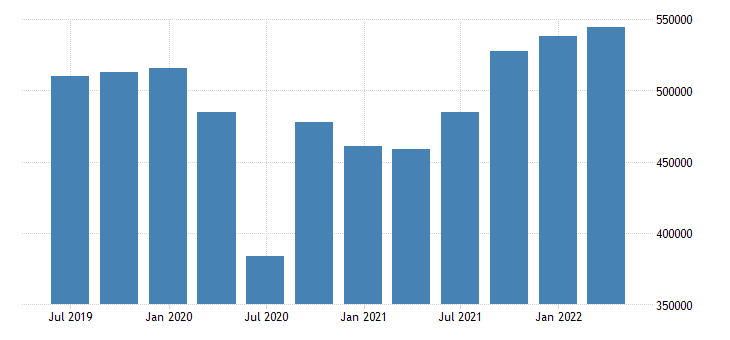 euro area gross value added wholesale retail trade transport accommodation food service activities eurostat data