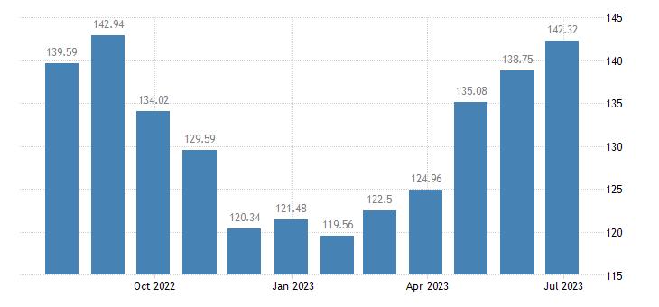 euro area harmonised idx of consumer prices hicp accommodation services eurostat data