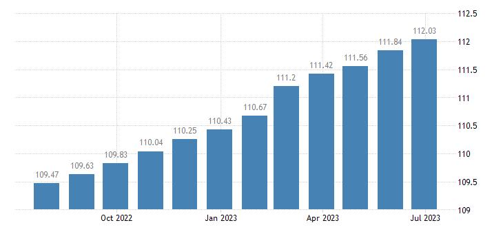 euro area harmonised idx of consumer prices hicp actual rentals for housing eurostat data