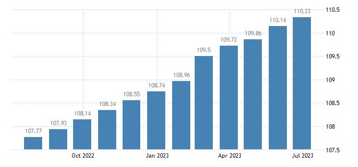 euro area harmonised idx of consumer prices hicp actual rentals paid by tenants eurostat data