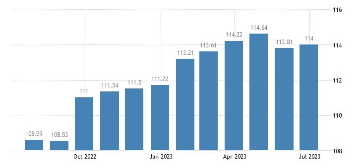 euro area harmonised idx of consumer prices hicp administered prices non energy eurostat data